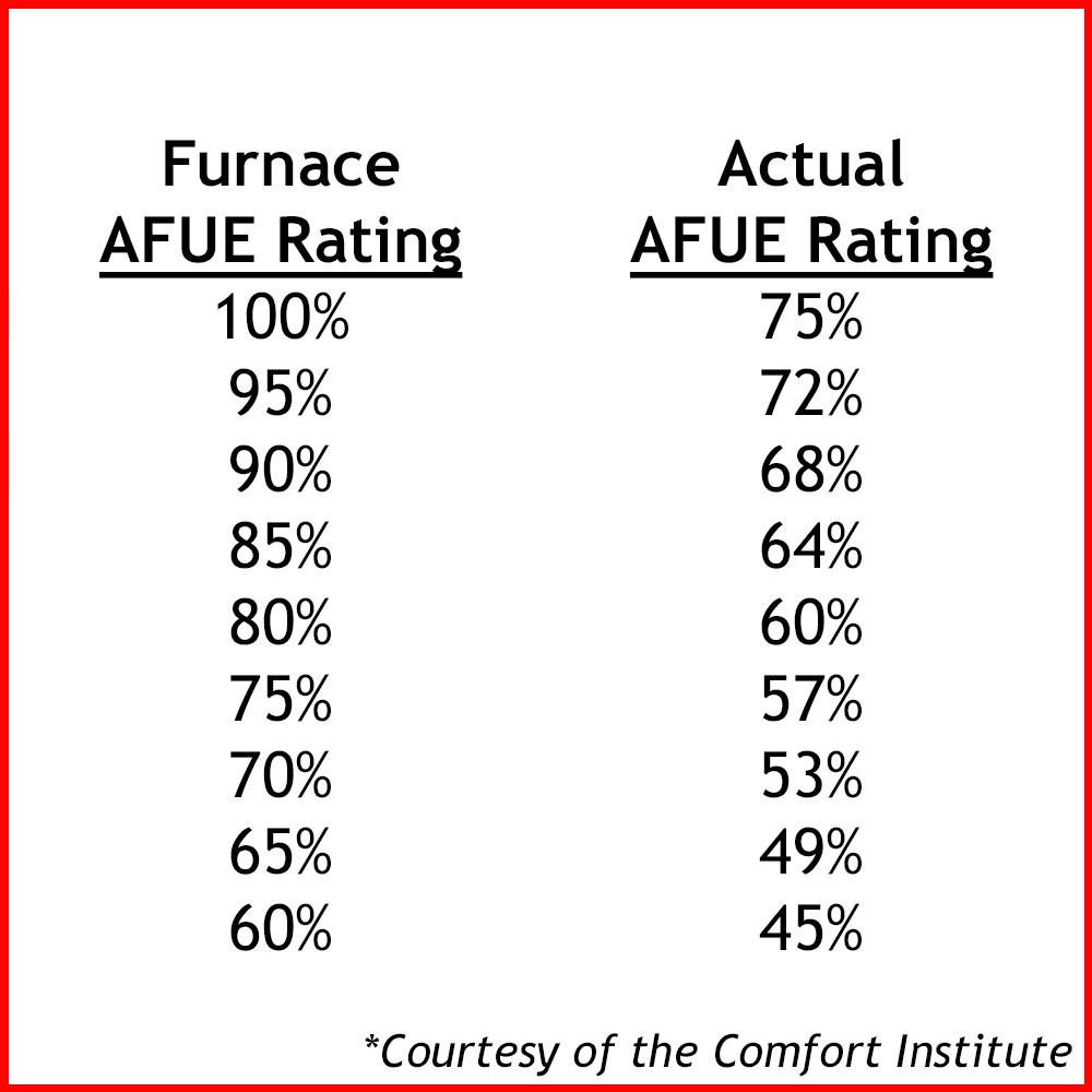 afue-chart
