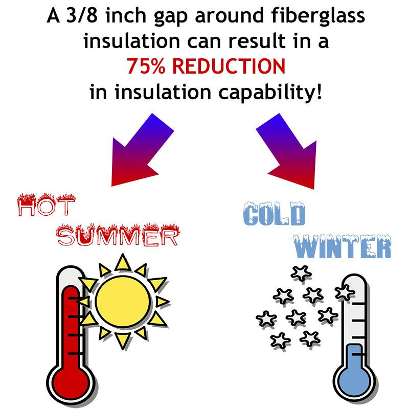 Insulation Hot Cold Thermometers