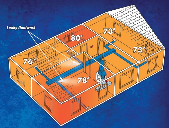 Rooms in home with leaky ducts means some rooms are too hot while others are too cold
