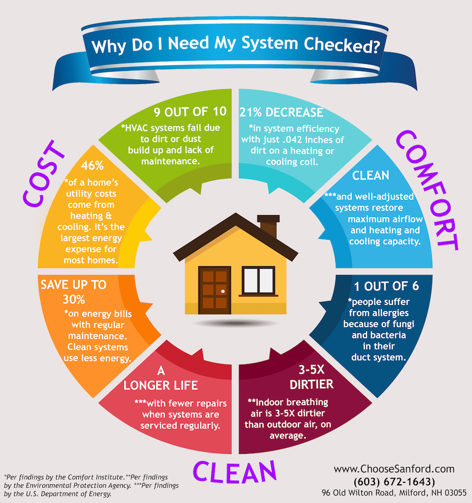 Infographic on why homeowners need their home heating systems checked annually by a pro.