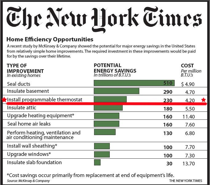 new york times Thermostat